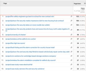 Google Analytics showing digital PR results