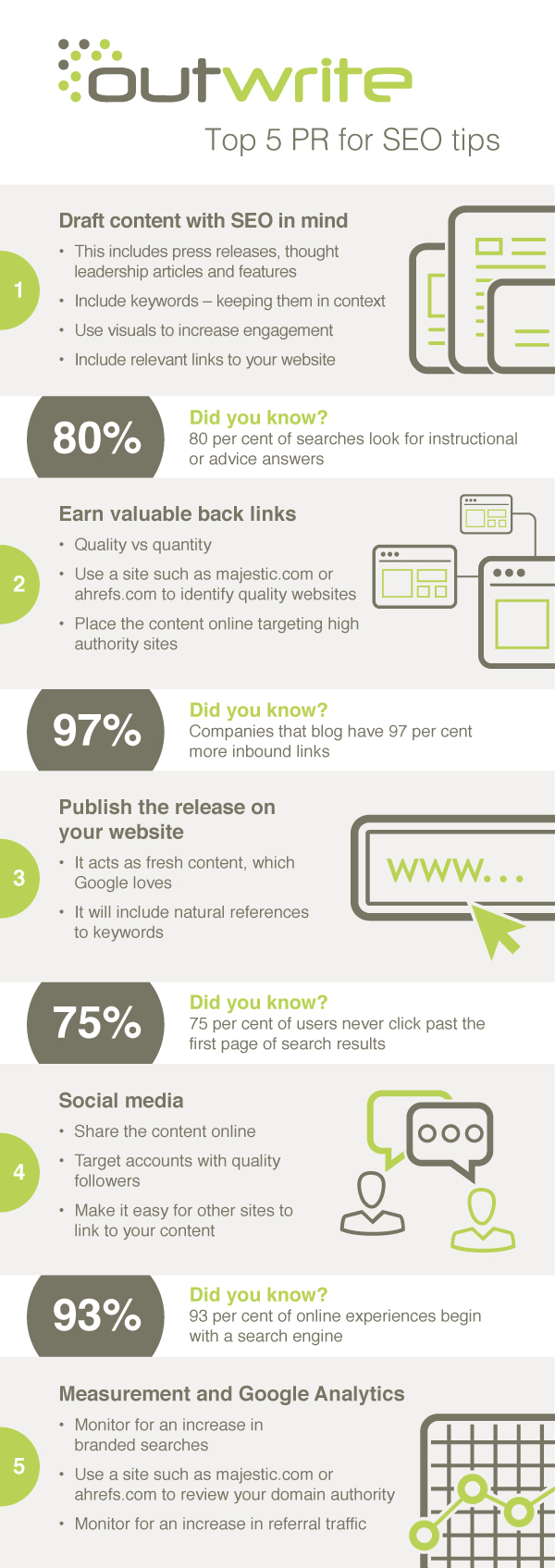 Integrated PR and SEO agency's infographic